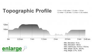 Castelejo Trail Topographic Profile