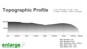 Algarve_Castro_Marim_Venta_Moinhos_Trail_elevation_profile