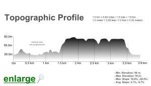Algarve_Paderne_Castle_Trail_elevation_profile