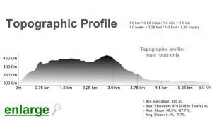 Algarve-Rocha-da-Pena-Trail-elevation-profile