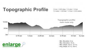 Algarve-Alvor-Boardwalk-Estuary-Trail-elevation-profile