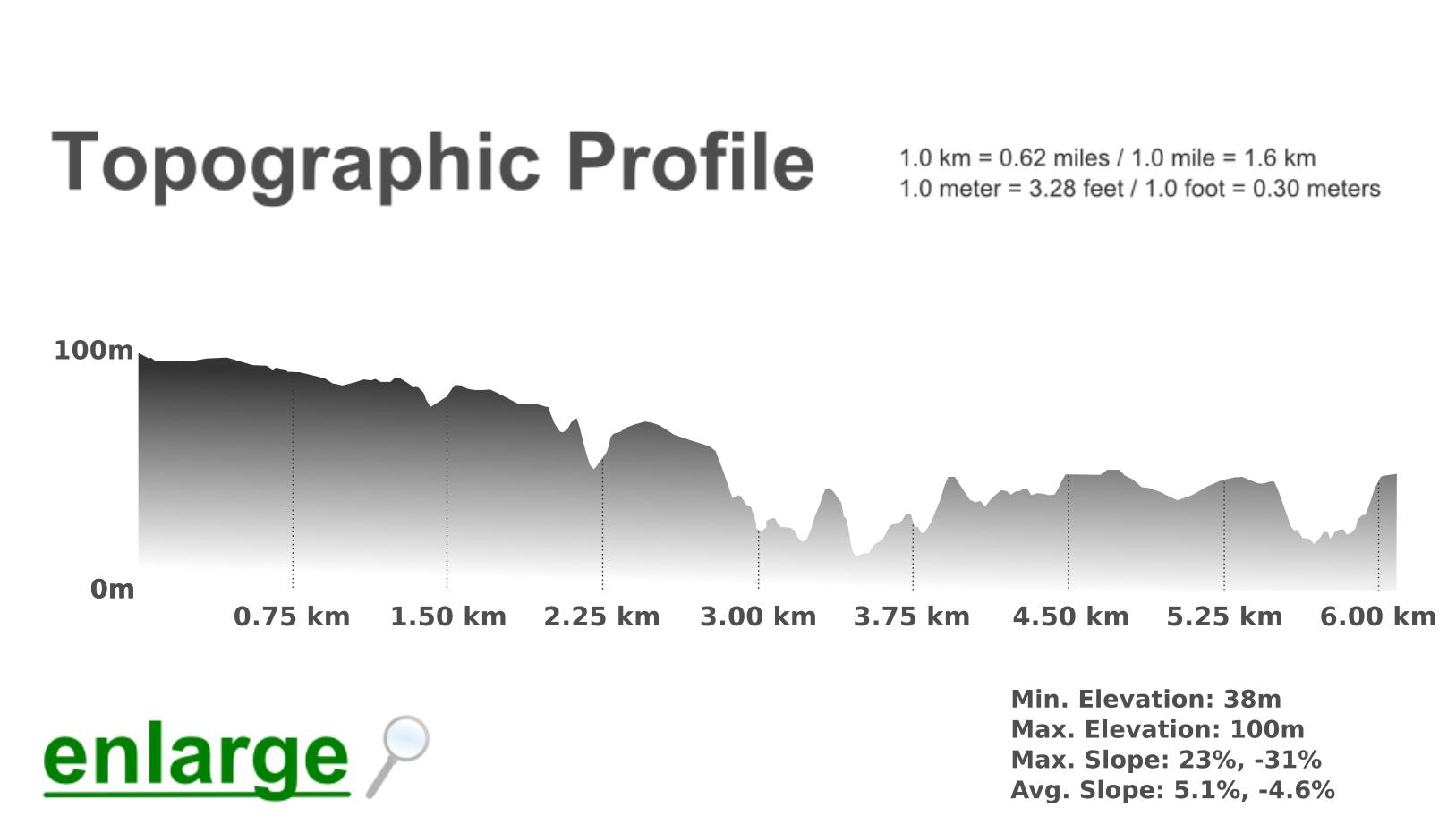 topographic-profile-praia-do-telheiro-beach-trail