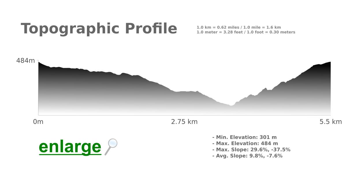 Barranco-das-Lajes-Trail-Topographic-Profile