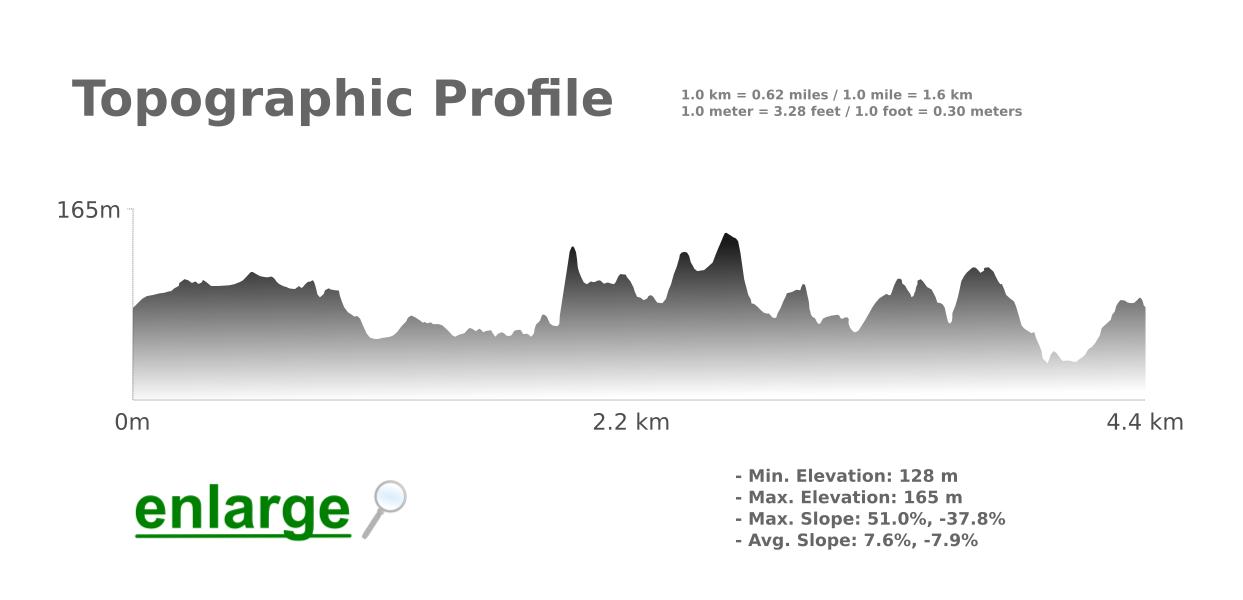 Topographic-Profile-Fonte-da-Benémola-Walking-Trail