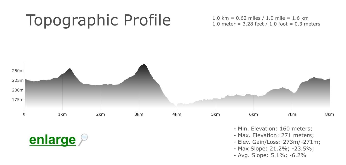 Topographic Profile - Amendoeira Hiking Trail - Algarve - Loulé