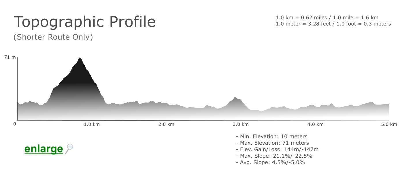 Topographic-Profile-Bordeira-Walking-Trail-Algarve
