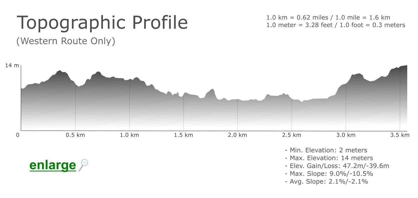 Topographic-Profile-Pera-Marsh-Salgados-Lagoon-Trail