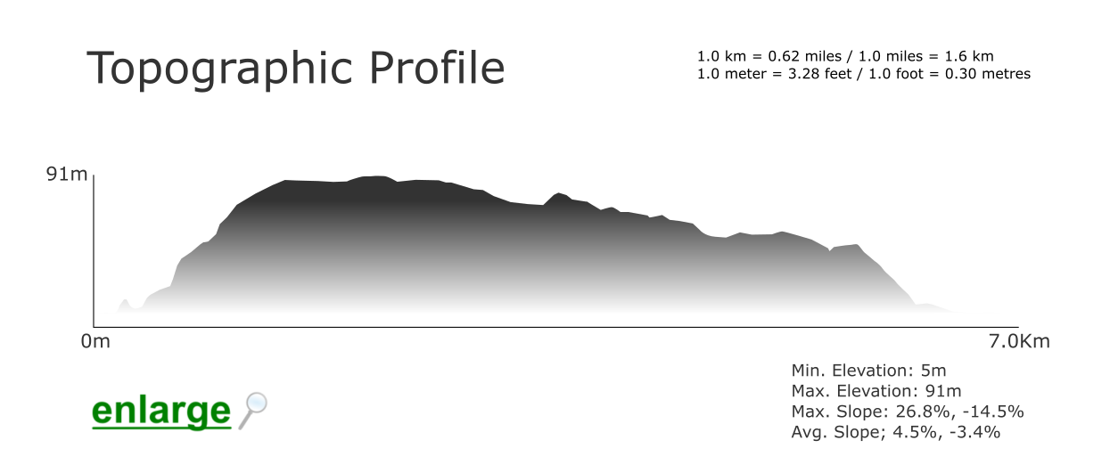 Topographic Profile - Amoreira Beach Trail