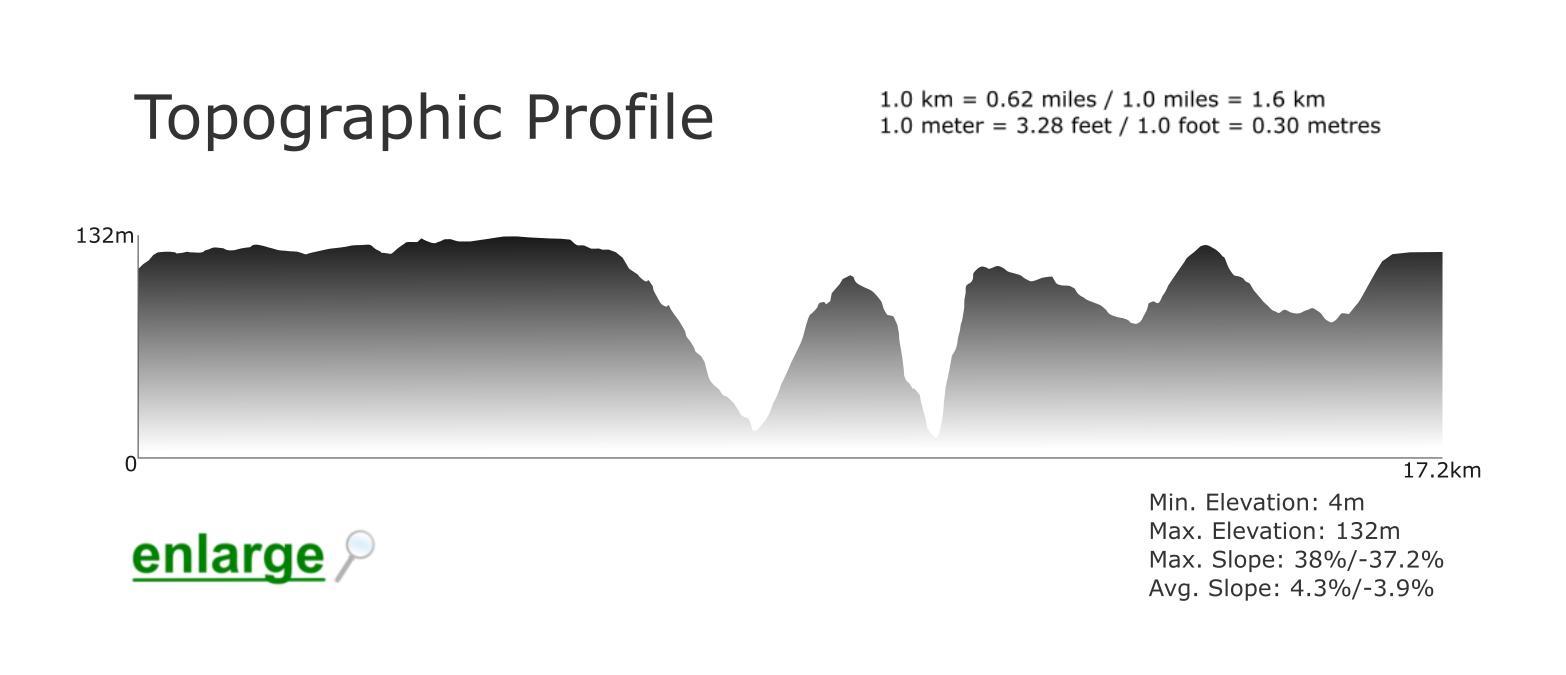 Topographic Profile - Praia da Cordoama Trail